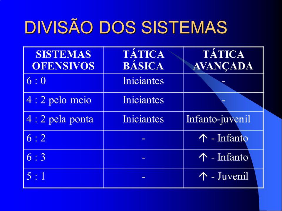 DIVISÃO DOS SISTEMAS SISTEMAS OFENSIVOS TÁTICA BÁSICA TÁTICA AVANÇADA 6 : 0Iniciantes- 4 : 2 pelo meioIniciantes- 4 : 2 pela pontaIniciantesInfanto-ju