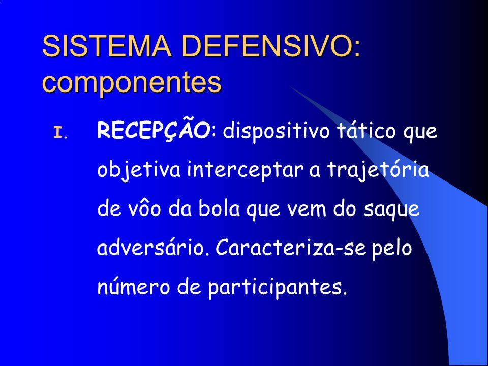 SISTEMA DEFENSIVO: componentes I. RECEPÇÃO: dispositivo tático que objetiva interceptar a trajetória de vôo da bola que vem do saque adversário. Carac