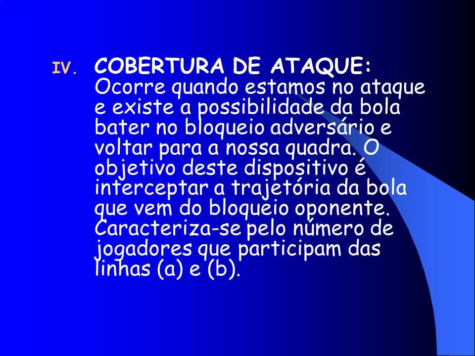 IV. COBERTURA DE ATAQUE: Ocorre quando estamos no ataque e existe a possibilidade da bola bater no bloqueio adversário e voltar para a nossa quadra. O