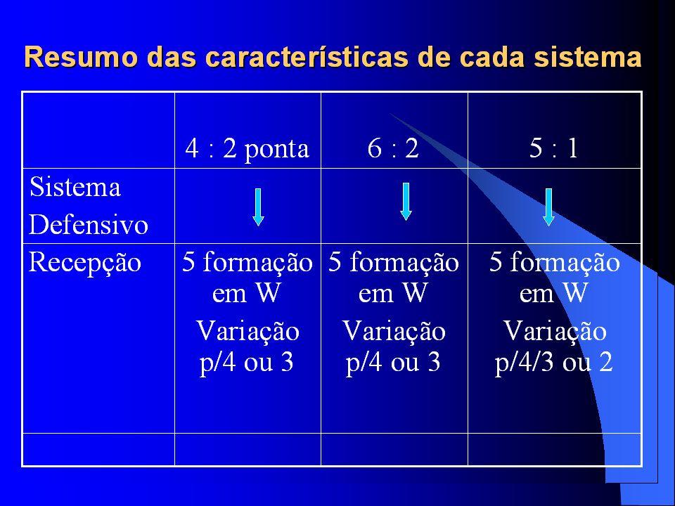 Resumo das características de cada sistema 4 : 2 ponta6 : 25 : 1 Sistema Defensivo Defesa de quadra 5 ou 4 atletas 5, 4 ou 3 atletas BloqueioSimples Duplo Simples Duplo Triplo Simples Duplo Triplo