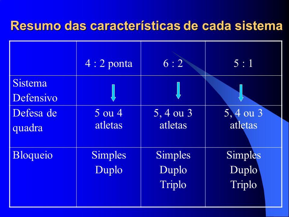 Resumo das características de cada sistema 4 : 2 ponta6 : 25 : 1 Sistema Defensivo Defesa de quadra 5 ou 4 atletas 5, 4 ou 3 atletas BloqueioSimples D