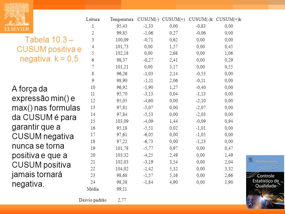 12 Tabela 10.3 – CUSUM positiva e negativa. k = 0,5 LeituraTemperaturaCUSUM(-)CUSUM(+)CUSUM(-)kCUSUM(+)k 195,43-1,330,00-0,830,00 299,85-1,060,27-0,06