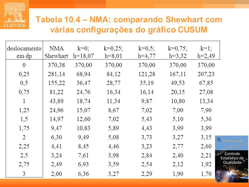 15 Tabela 10.4 – NMA: comparando Shewhart com várias configurações do gráfico CUSUM deslocamento em dp NMA Shewhart k=0; h=18,07 k=0,25; h=8,01 k=0,5;
