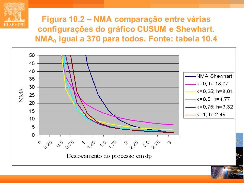 16 Figura 10.2 – NMA comparação entre várias configurações do gráfico CUSUM e Shewhart. NMA 0 igual a 370 para todos. Fonte: tabela 10.4