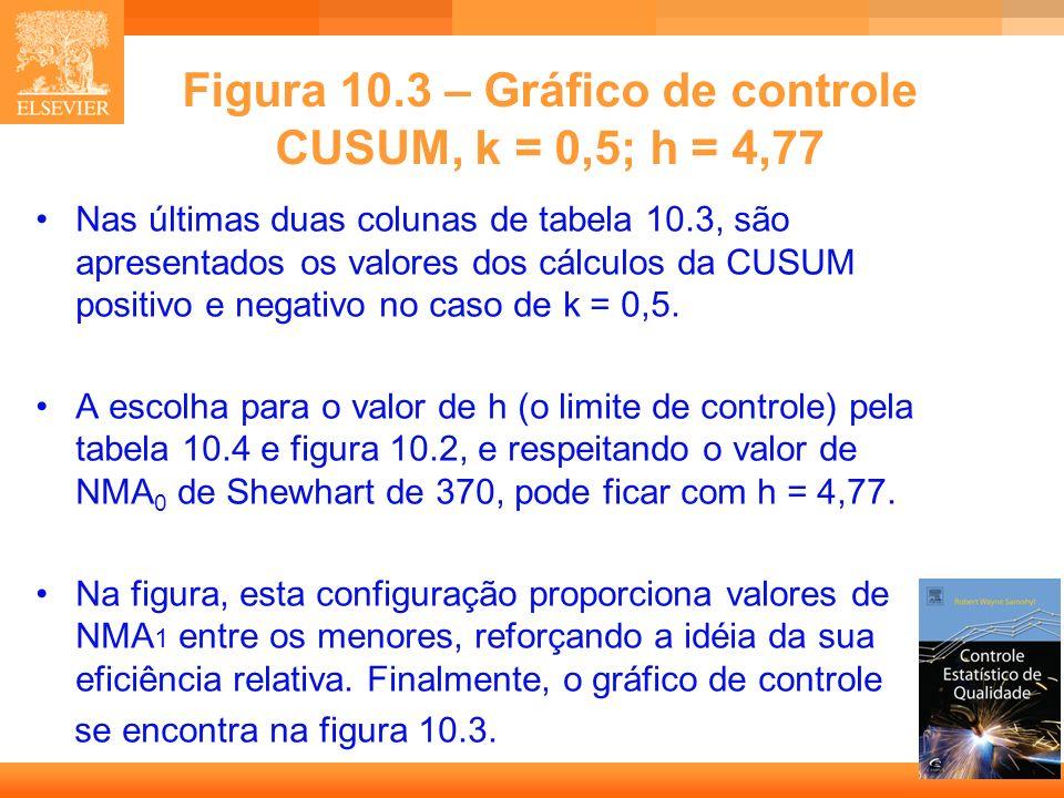 17 Nas últimas duas colunas de tabela 10.3, são apresentados os valores dos cálculos da CUSUM positivo e negativo no caso de k = 0,5. A escolha para o