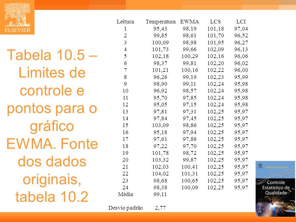 23 Tabela 10.5 – Limites de controle e pontos para o gráfico EWMA. Fonte dos dados originais, tabela 10.2 LeituraTemperaturaEWMALCSLCI 195,4398,19101,