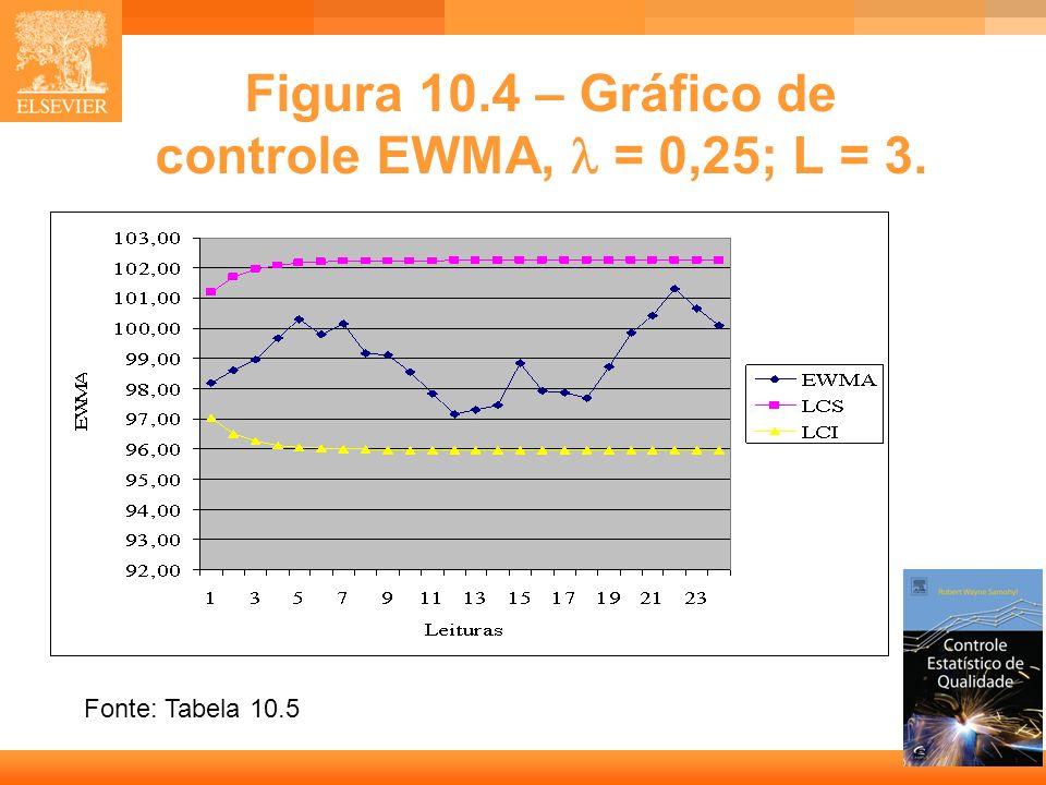 24 Figura 10.4 – Gráfico de controle EWMA, = 0,25; L = 3. Fonte: Tabela 10.5