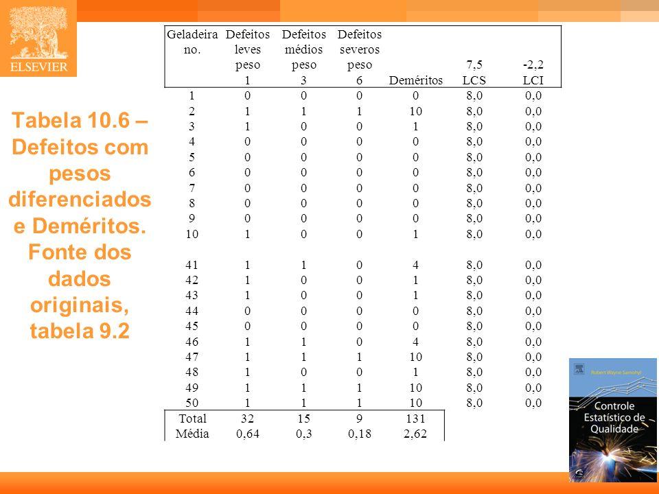 27 Tabela 10.6 – Defeitos com pesos diferenciados e Deméritos. Fonte dos dados originais, tabela 9.2 Geladeira no. Defeitos leves Defeitos médios Defe