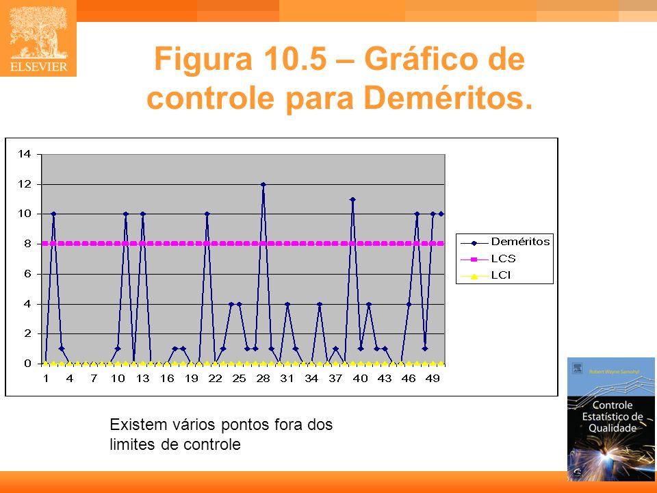 28 Figura 10.5 – Gráfico de controle para Deméritos. Existem vários pontos fora dos limites de controle