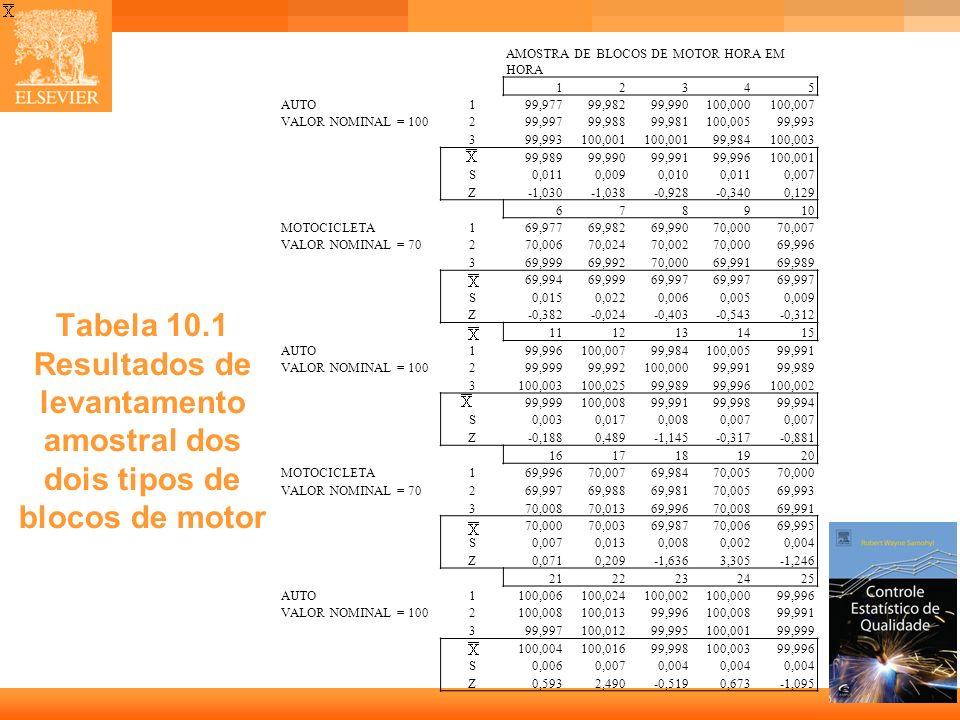 4 Tabela 10.1 Resultados de levantamento amostral dos dois tipos de blocos de motor AMOSTRA DE BLOCOS DE MOTOR HORA EM HORA 12345 AUTO199,97799,98299,