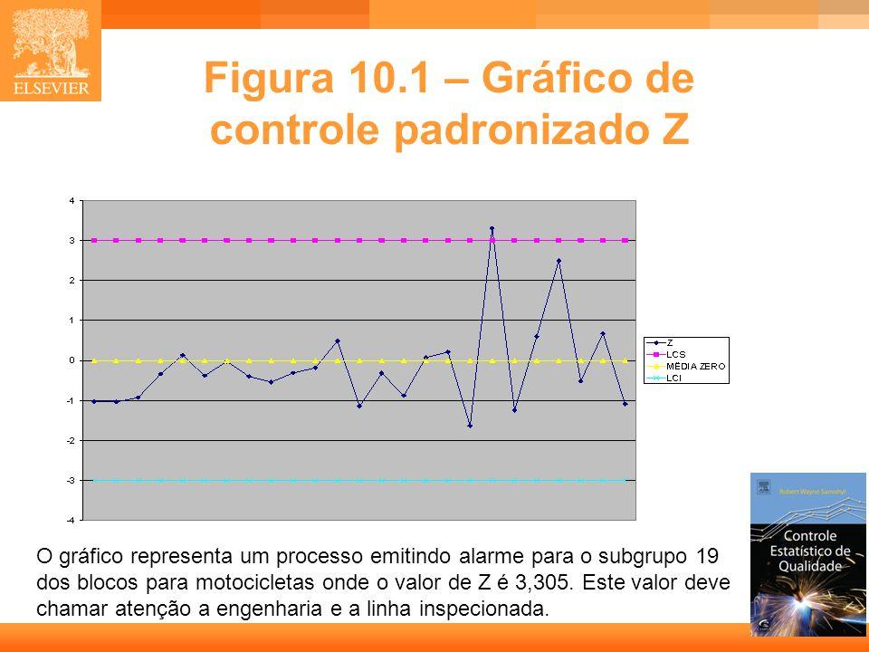 5 Figura 10.1 – Gráfico de controle padronizado Z O gráfico representa um processo emitindo alarme para o subgrupo 19 dos blocos para motocicletas ond