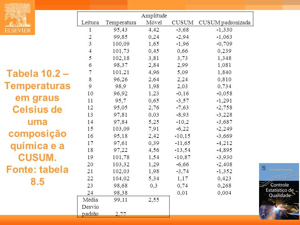 9 Tabela 10.2 – Temperaturas em graus Celsius de uma composição química e a CUSUM. Fonte: tabela 8.5 LeituraTemperatura Amplitude MóvelCUSUMCUSUM padr