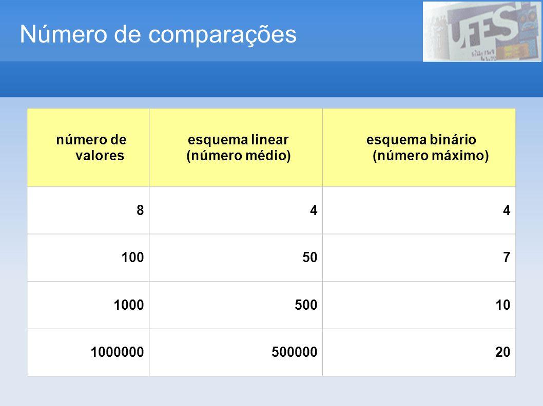 Número de comparações número de valores esquema linear (número médio) esquema binário (número máximo) 844 100507 100050010 100000050000020