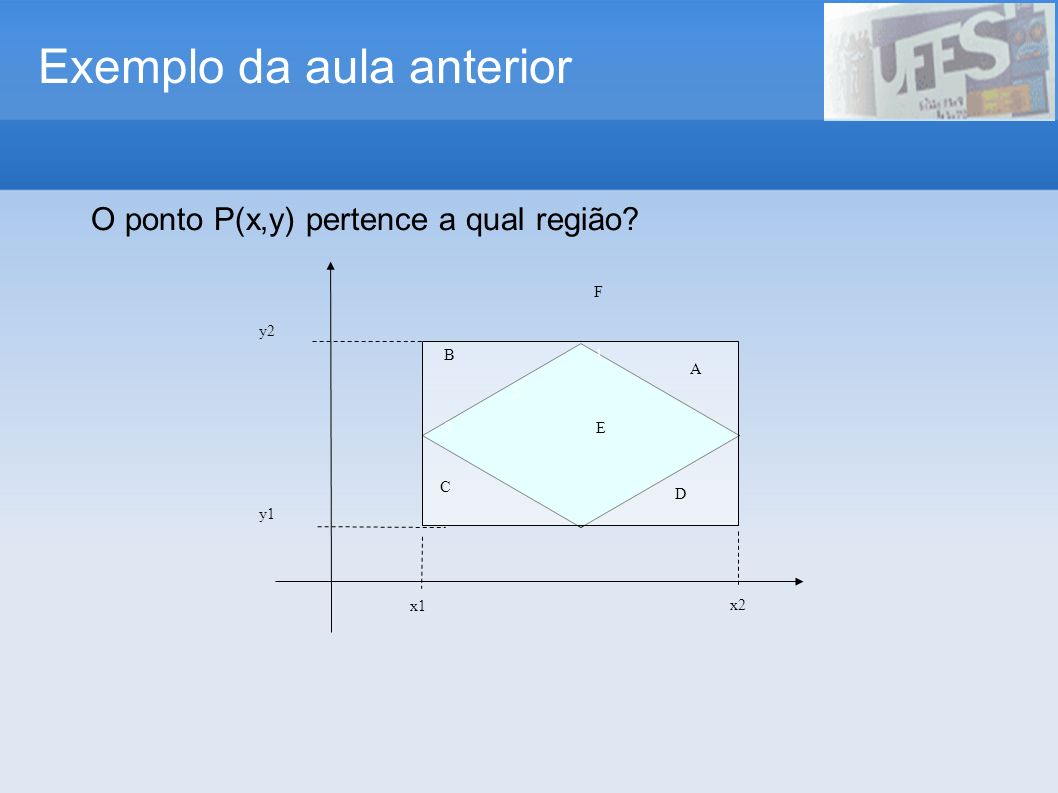 Exemplo da aula anterior y1 y2 B 1 5 3 E x1 x2 F A D C O ponto P(x,y) pertence a qual região?