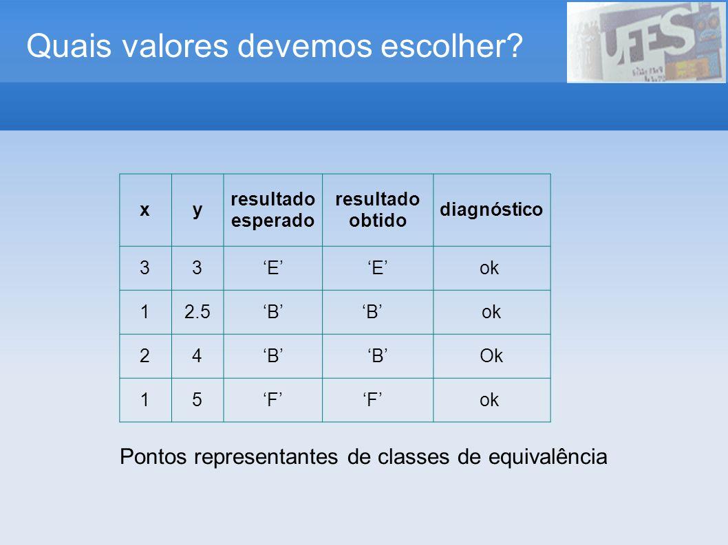 Quais valores devemos escolher? xy resultado esperado resultado obtido diagnóstico 33EEok 12.5BB ok 24BBOk 15FF ok Pontos representantes de classes de