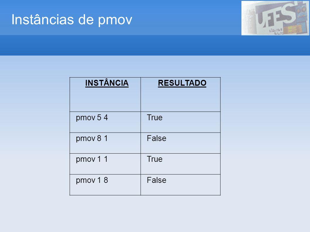 Análise da solução qualmov x y=if not (pert x 1 8) || not (pert y 1 8) then 0 else if pmov x y then 1 else if smov x y then 2 else if tmov x y then 3 else if qmov x y then 4 else if qtmov x y then 5 else if sxmov x y then 6 else 7 where pert x a b = a = b && x >= a && x <= b