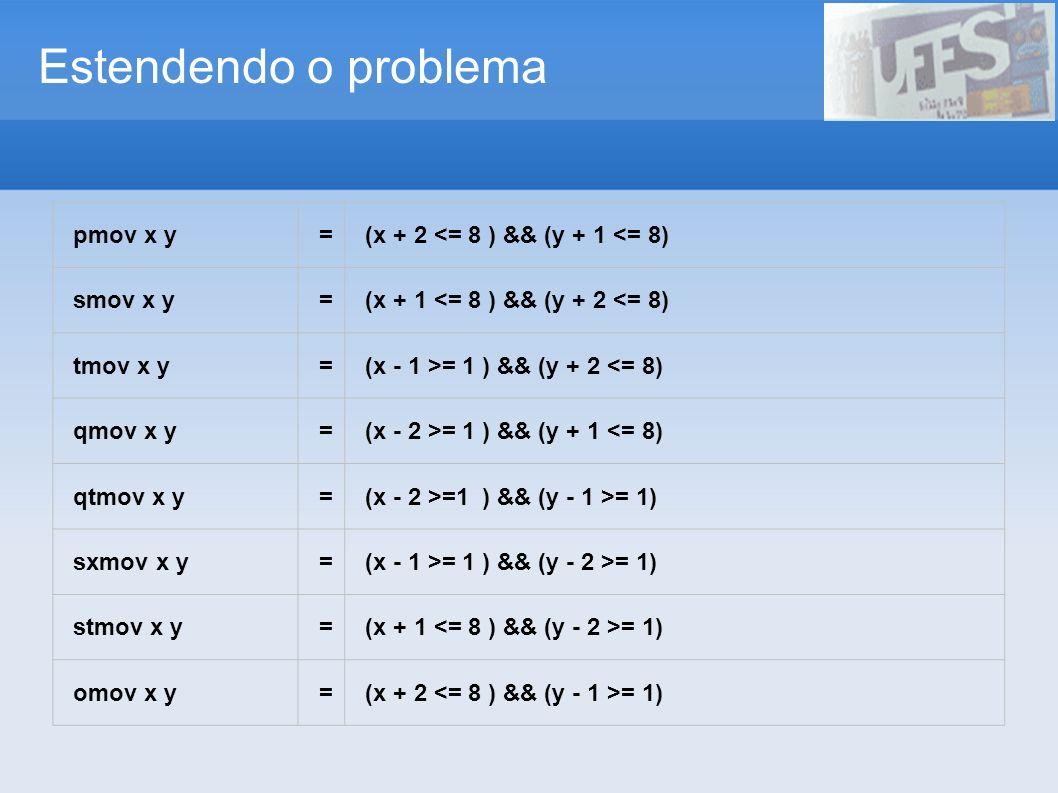 Estendendo o problema pmov x y=(x + 2 <= 8 ) && (y + 1 <= 8) smov x y=(x + 1 <= 8 ) && (y + 2 <= 8) tmov x y=(x - 1 >= 1 ) && (y + 2 <= 8) qmov x y=(x