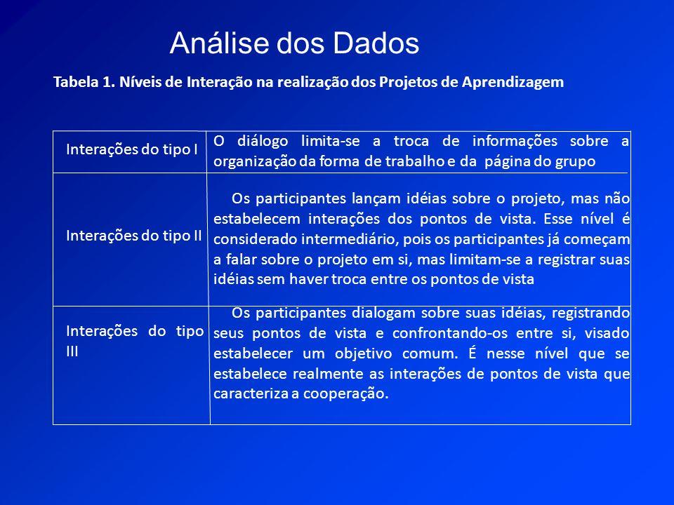 Interações do tipo I O diálogo limita-se a troca de informações sobre a organização da forma de trabalho e da página do grupo Interações do tipo II Os