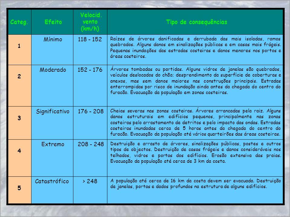 Categ. Efeito Velocid. vento (km/h) Tipo de consequências 1 Mínimo118 - 152 Raízes de árvores danificadas e derrubada das mais isoladas, ramos quebrad