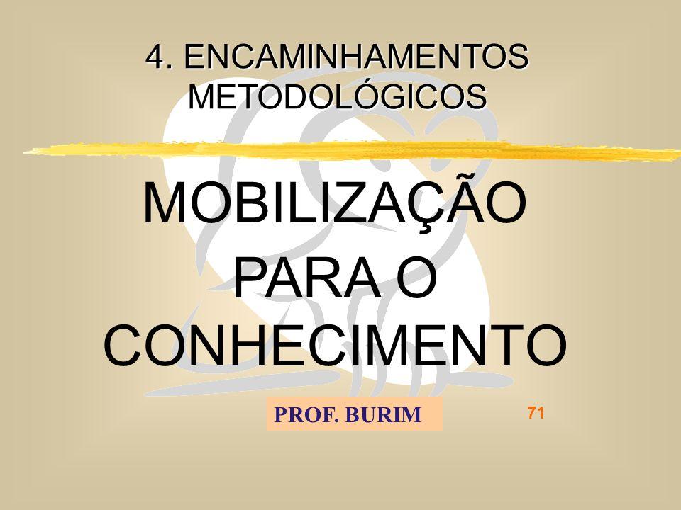 DEB 2008 – D.C.E. 71 4. ENCAMINHAMENTOS METODOLÓGICOS MOBILIZAÇÃO PARA O CONHECIMENTO PROF. BURIM