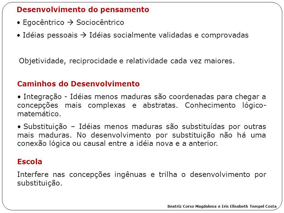 Desenvolvimento do pensamento Egocêntrico Sociocêntrico Idéias pessoais Idéias socialmente validadas e comprovadas Objetividade, reciprocidade e relat