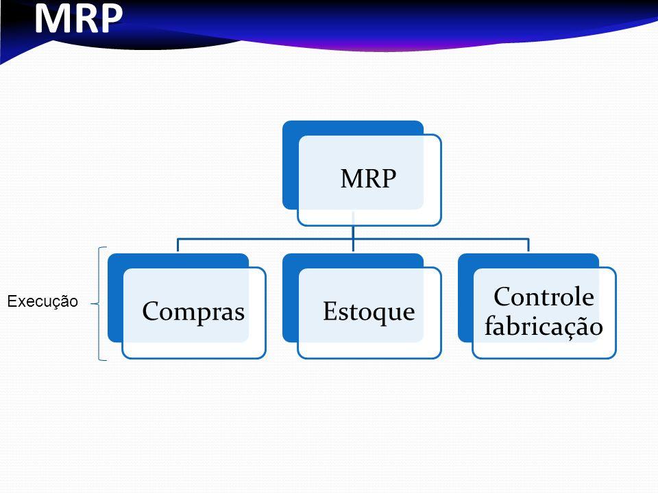 MRP ComprasEstoque Controle fabricação Execução