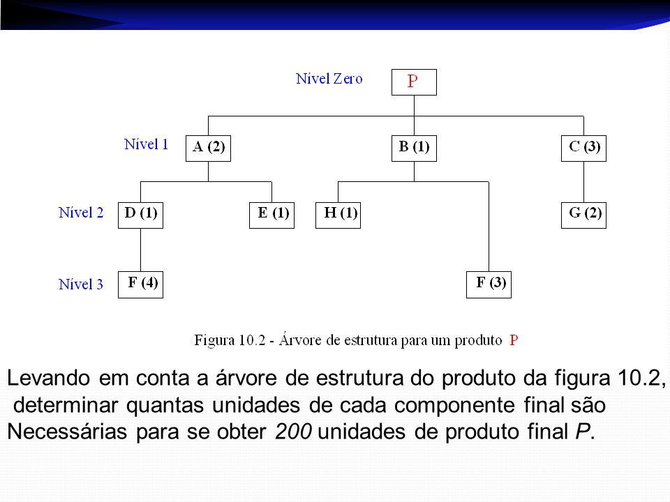 Levando em conta a árvore de estrutura do produto da figura 10.2, determinar quantas unidades de cada componente final são Necessárias para se obter 2