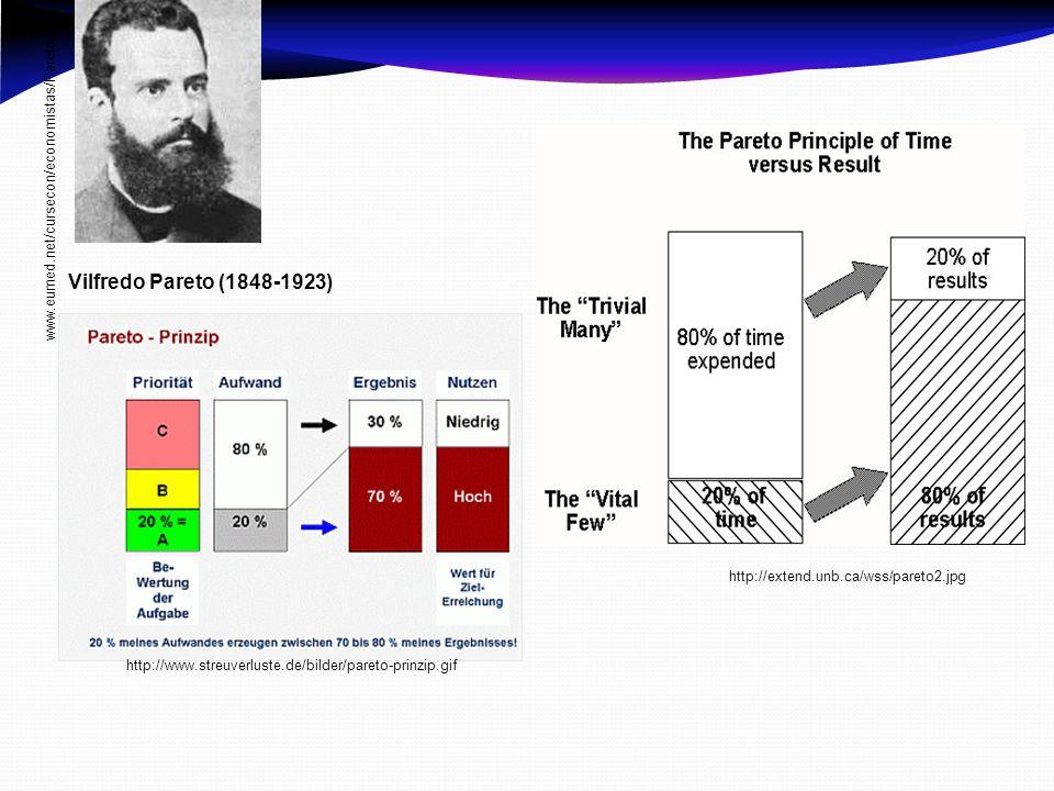 Vilfredo Pareto (1848-1923) www.eumed.net/cursecon/economistas/Pareto.htm http://www.streuverluste.de/bilder/pareto-prinzip.gif http://extend.unb.ca/w
