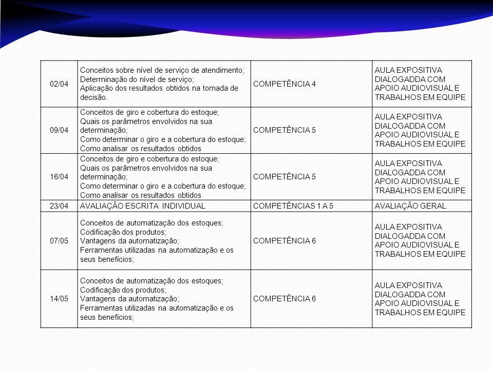 02/04 Conceitos sobre nível de serviço de atendimento; Determinação do nível de serviço; Aplicação dos resultados obtidos na tomada de decisão. COMPET