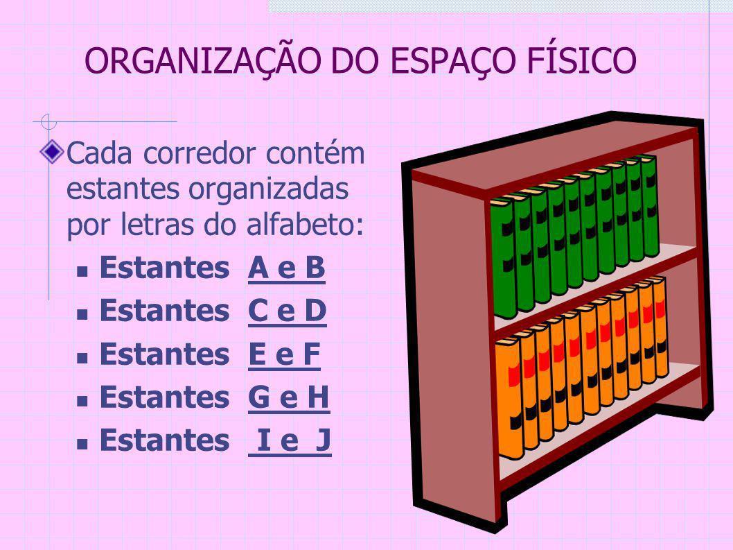 ORGANIZAÇÃO DO ESPAÇO FÍSICO Cada corredor contém estantes organizadas por letras do alfabeto: Estantes A e B Estantes C e D Estantes E e F Estantes G e H Estantes I e J