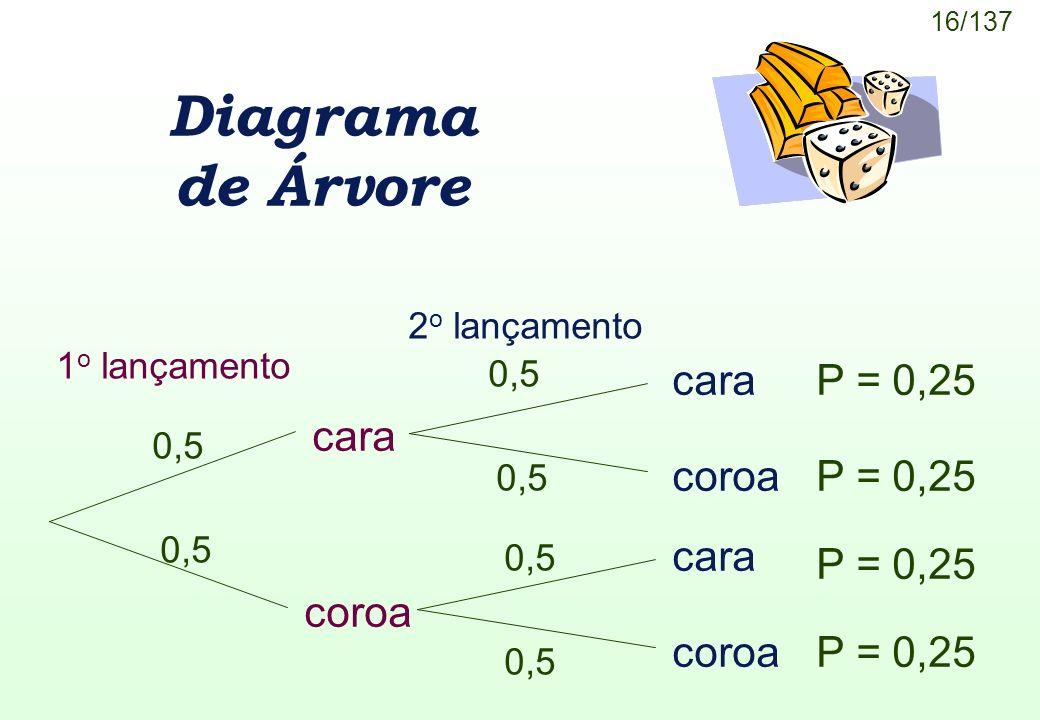 16/137 Diagrama de Árvore cara coroa cara coroa 1 o lançamento cara coroa 2 o lançamento 0,5 P = 0,25