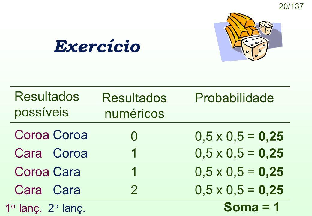 20/137 Exercício Resultados numéricos 0 1 2 Resultados possíveis Coroa Cara Coroa Coroa Cara Cara Probabilidade 0,5 x 0,5 = 0,25 1 o lanç. 2 o lanç. S