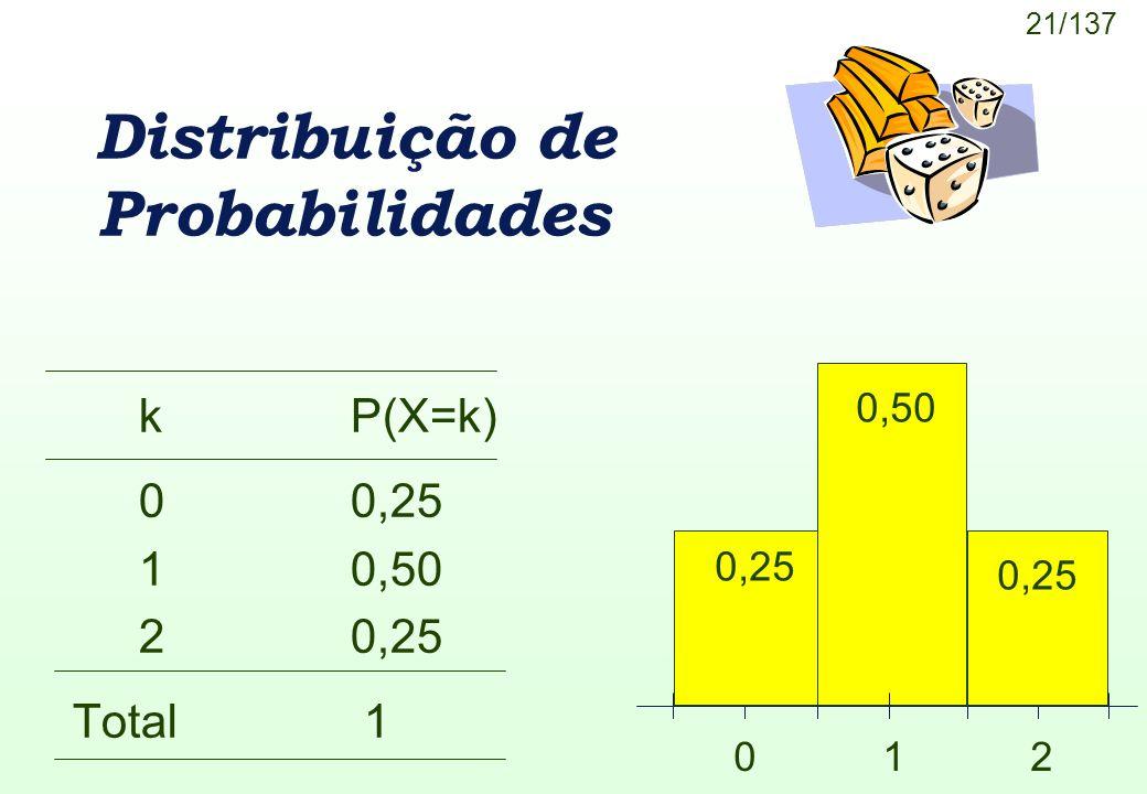 21/137 Distribuição de Probabilidades kP(X=k) 00,25 10,50 20,25 Total 1 0,50 0 1 2 0,25