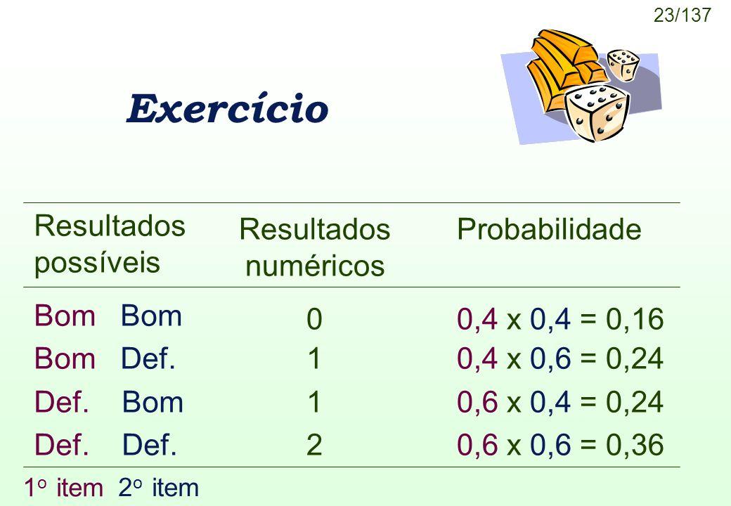 23/137 Exercício Resultados numéricos 0 1 2 1 o item 2 o item Resultados possíveis Bom Bom Def. Def. Bom Def. Probabilidade 0,4 x 0,4 = 0,16 0,4 x 0,6