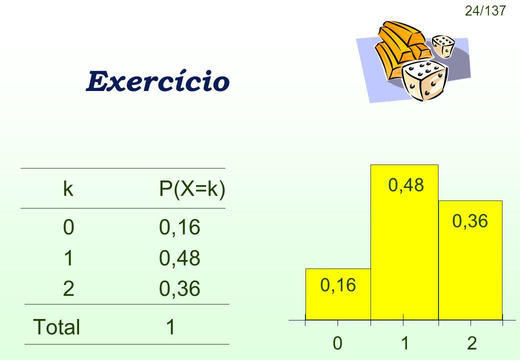 24/137 Exercício kP(X=k) 00,16 10,48 20,36 Total 1 0,48 0 1 2 0,36 0,16