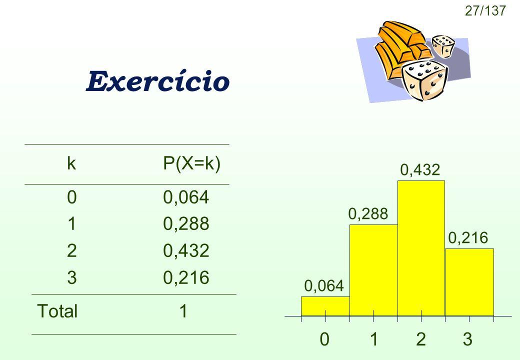 27/137 0,064 0 1 2 3 0,216 0,432 0,288 Exercício kP(X=k) 00,064 10,288 20,432 30,216 Total 1