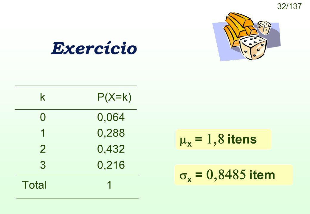 32/137 Exercício kP(X=k) 00,064 10,288 20,432 30,216 Total 1 x = itens x = item