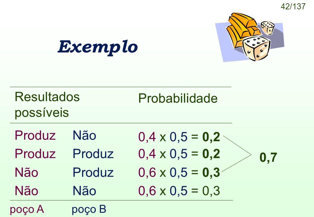 42/137 Exemplo poço A poço B Resultados possíveis Produz Não Produz Não Produz Não Probabilidade 0,4 x 0,5 = 0,2 0,6 x 0,5 = 0,3 0,7