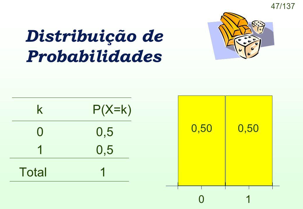 47/137 Distribuição de Probabilidades kP(X=k) 0 0,5 1 0,5 Total 1 0 1 0,50
