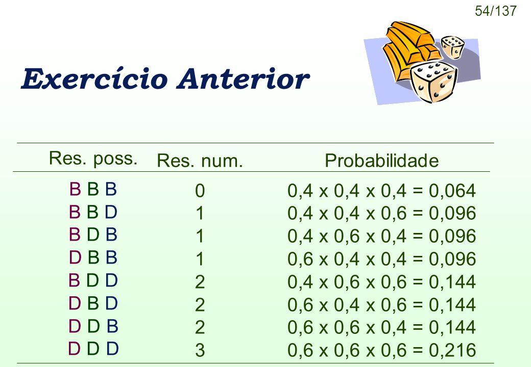 54/137 Exercício Anterior Res. num. 0 1 2 3 Res. poss. B B B B B D B D B D B B B D D D B D D D B D D D Probabilidade 0,4 x 0,4 x 0,4 = 0,064 0,4 x 0,4