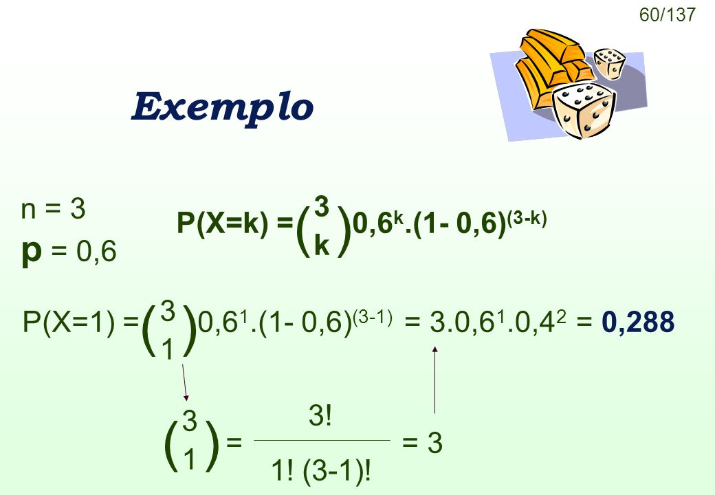 60/137 Exemplo n = 3 p = 0,6 P(X=k) =0,6 k.(1- 0,6) (3-k) ( ) 3 k 3 1 P(X=1) =0,6 1.(1- 0,6) (3-1) = 3.0,6 1.0,4 2 = 0,288 = ( ) 3 1 3! 1! (3-1)! = 3