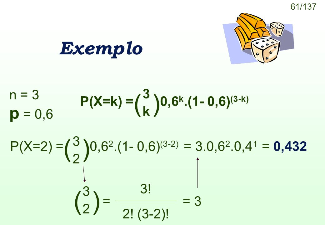 61/137 Exemplo n = 3 p = 0,6 P(X=k) =0,6 k.(1- 0,6) (3-k) ( ) 3 k 3 2 P(X=2) =0,6 2.(1- 0,6) (3-2) = 3.0,6 2.0,4 1 = 0,432 = ( ) 3 2 3! 2! (3-2)! = 3