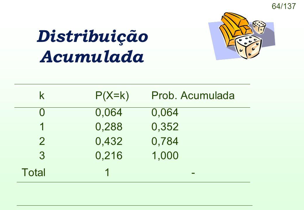 64/137 Distribuição Acumulada kP(X=k)Prob. Acumulada 00,0640,064 10,2880,352 20,432 0,784 30,2161,000 Total 1 -