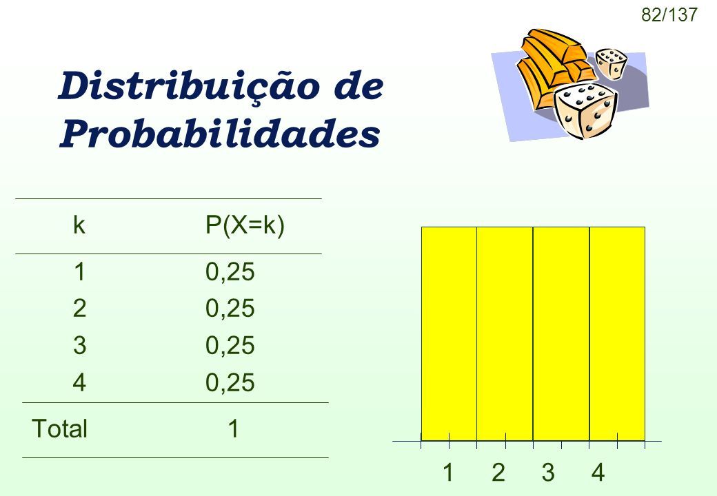 82/137 kP(X=k) 10,25 20,25 30,25 40,25 Total 1 Distribuição de Probabilidades 1 2 3 4