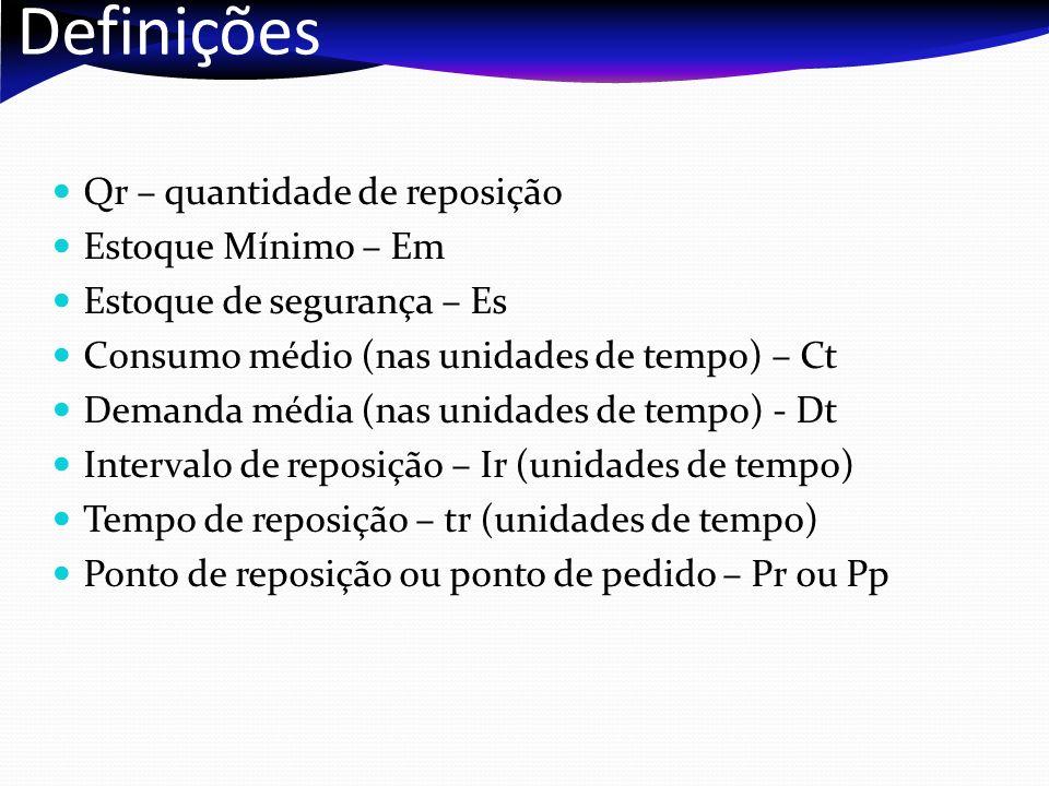 Definições Qr – quantidade de reposição Estoque Mínimo – Em Estoque de segurança – Es Consumo médio (nas unidades de tempo) – Ct Demanda média (nas un