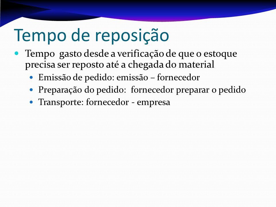 Tempo de reposição Tempo gasto desde a verificação de que o estoque precisa ser reposto até a chegada do material Emissão de pedido: emissão – fornece