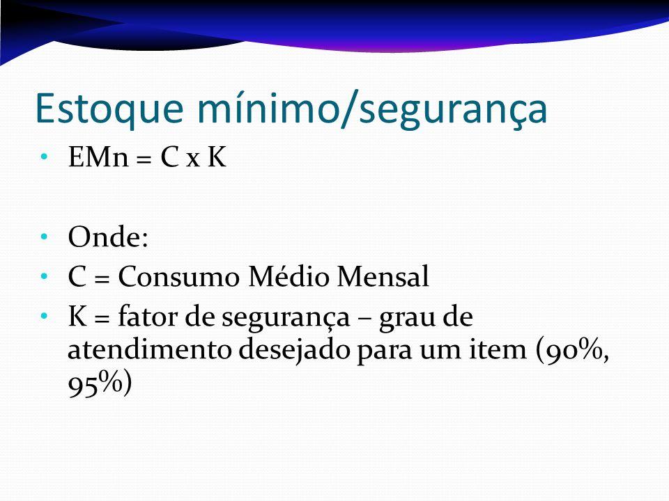 Estoque mínimo/segurança EMn = C x K Onde: C = Consumo Médio Mensal K = fator de segurança – grau de atendimento desejado para um item (90%, 95%)
