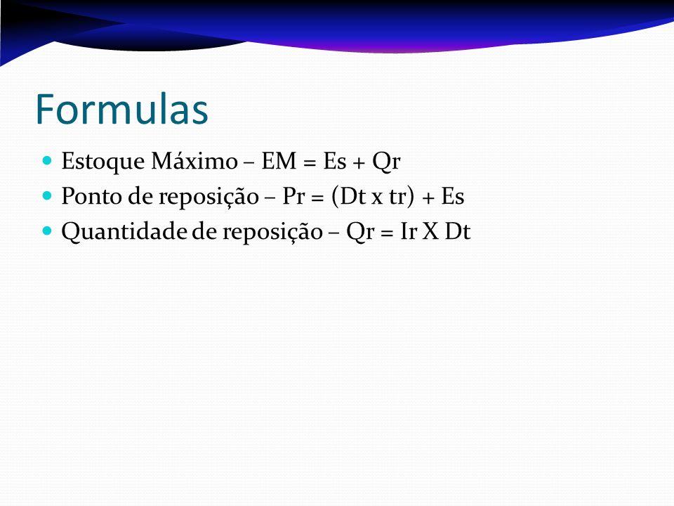 Formulas Estoque Máximo – EM = Es + Qr Ponto de reposição – Pr = (Dt x tr) + Es Quantidade de reposição – Qr = Ir X Dt