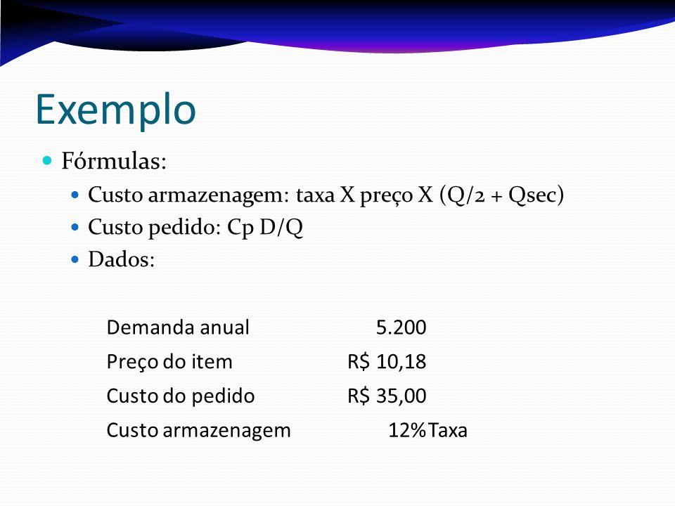 Exemplo Fórmulas: Custo armazenagem: taxa X preço X (Q/2 + Qsec) Custo pedido: Cp D/Q Dados: Demanda anual5.200 Preço do itemR$ 10,18 Custo do pedidoR