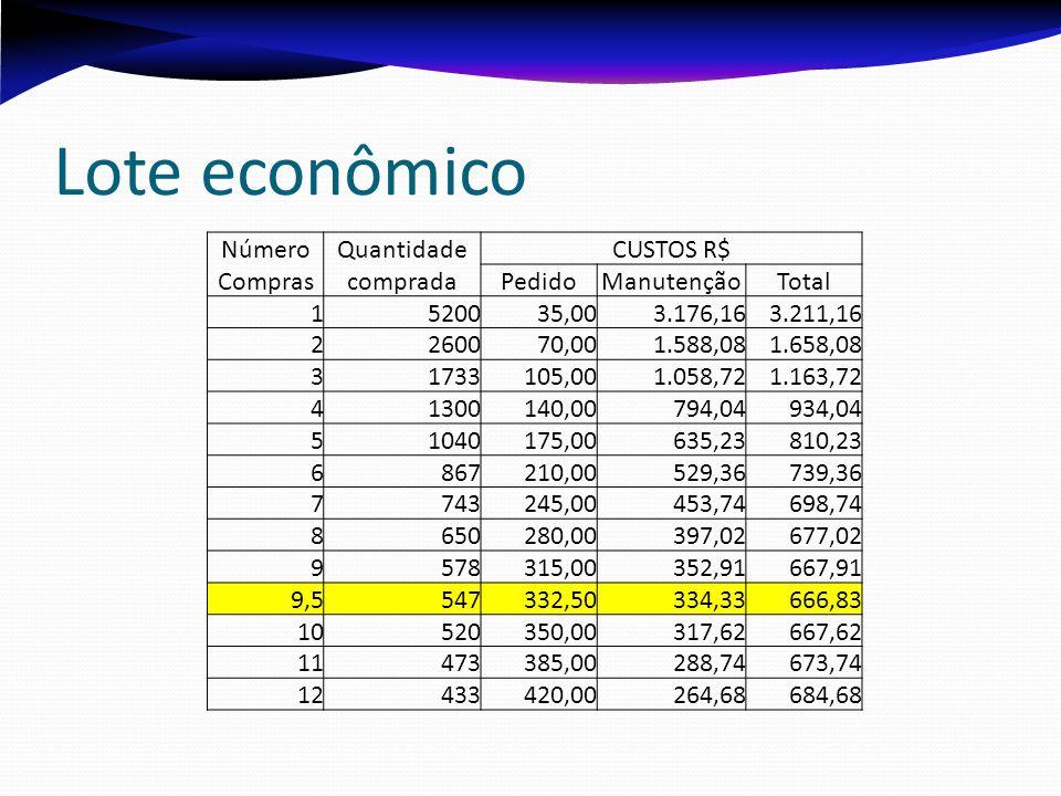 Lote econômico NúmeroQuantidadeCUSTOS R$ ComprascompradaPedidoManutençãoTotal 1520035,003.176,163.211,16 2260070,001.588,081.658,08 31733105,001.058,7